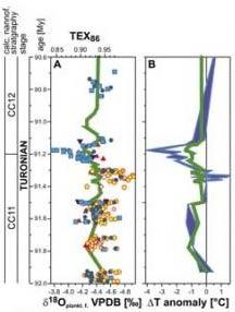 Изменение концентрации тяжёлого изотопа кислорода и температуры воды на поверхности и в глубине //Scripps Institution of Oceanography